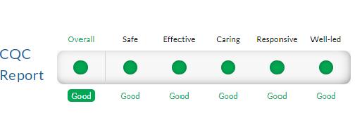 CQC rating 2019